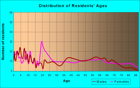 Age and Sex of Residents in Medical Center in Louisville, KY