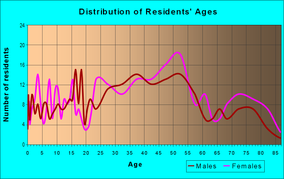 Age and Sex of Residents in Rockcreek Lexington Road in Louisville, KY