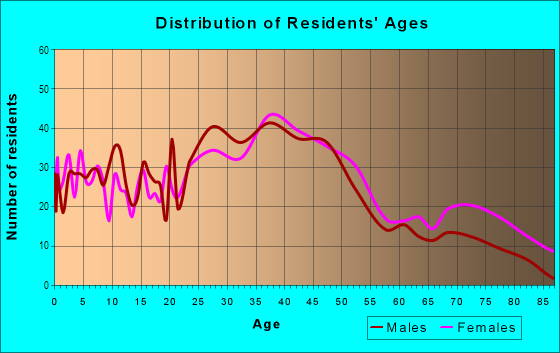 Age and Sex of Residents in Schnitzelburg in Louisville, KY