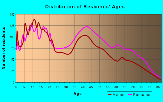 Age and Sex of Residents in Shawnee in Louisville, KY
