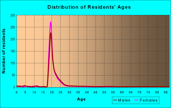 Age and Sex of Residents in University in Louisville, KY