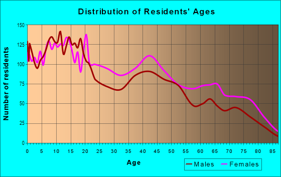 Age and Sex of Residents in Lower Ninth Ward in New Orleans, LA