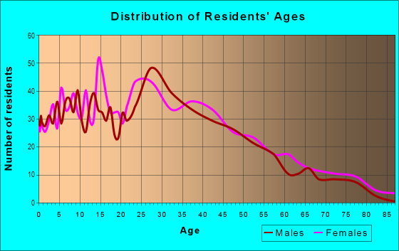 Age and Sex of Residents in Irish Channel in New Orleans, LA