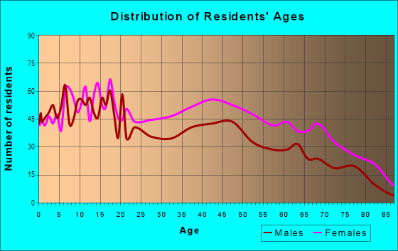 Age and Sex of Residents in Hollygrove in New Orleans, LA