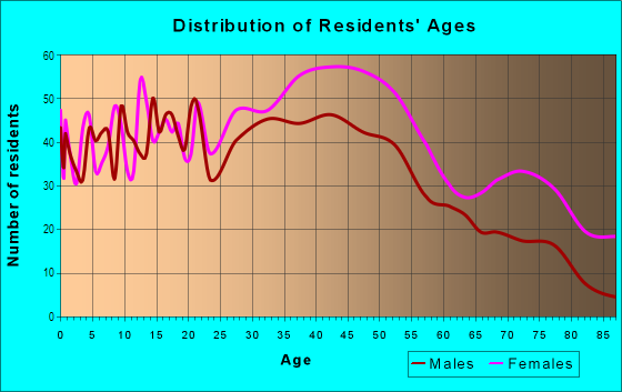 Age and Sex of Residents in Broad in New Orleans, LA
