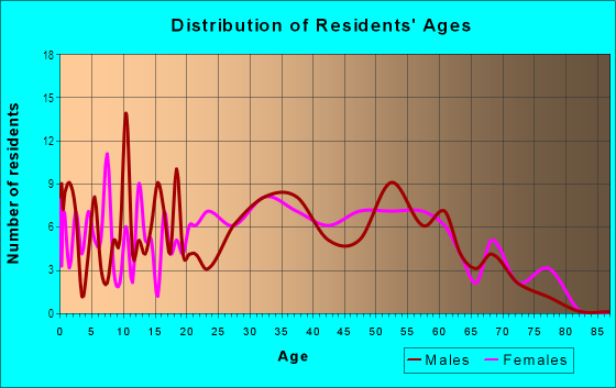 Age and Sex of Residents in Evergreen in Tempe, AZ