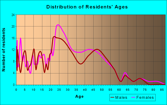 Age and Sex of Residents in Huntington Park Golf Course in Shreveport, LA