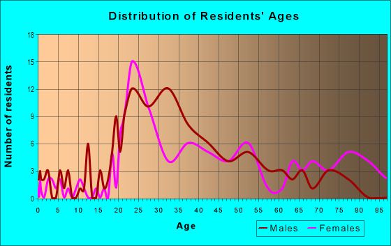 Age and Sex of Residents in Spanish Town in Baton Rouge, LA