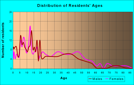 Age and Sex of Residents in Delmont in Baton Rouge, LA