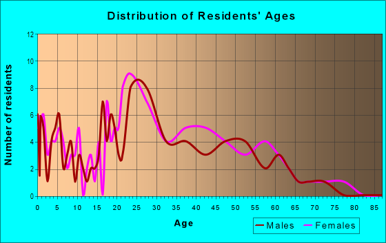 Age and Sex of Residents in Sherwood Forest Office Park in Baton Rouge, LA
