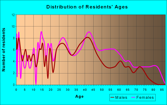 Age and Sex of Residents in Cedarcrest in Baton Rouge, LA