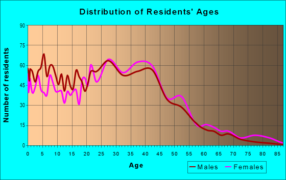 Age and Sex of Residents in Amberwood North in Chandler, AZ