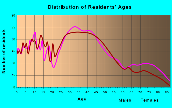 Age and Sex of Residents in Woburn Highlands in Woburn, MA