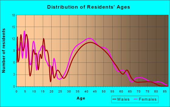Age and Sex of Residents in Wilmington Junction in Wilmington, MA