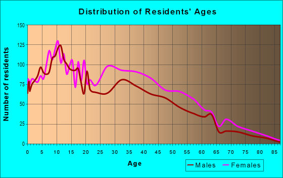 Age and Sex of Residents in Codman Sq in Boston, MA
