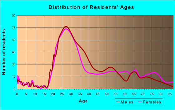 Age and Sex of Residents in Prudential in Boston, MA