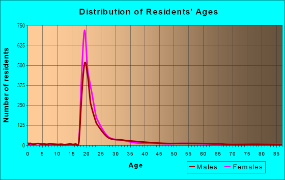 Age and Sex of Residents in Medical Center Area in Boston, MA