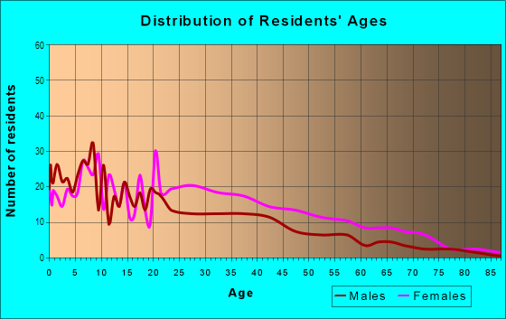 Age and Sex of Residents in Mission Hill Projects in Boston, MA
