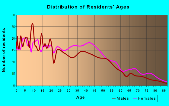 Age and Sex of Residents in Sav-mor in Boston, MA