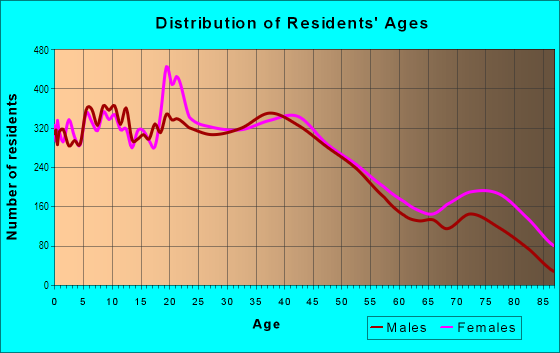 Age and Sex of Residents in Fitchburg in Fitchburg, MA