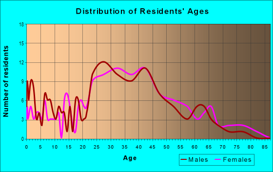 Age and Sex of Residents in Goat Hill in Beverly, MA