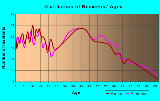 Age and Sex of Residents in West Abington in Abington, MA
