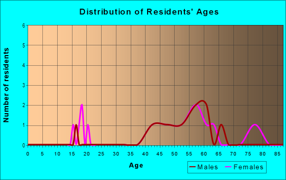 Age and Sex of Residents in Spinnaker in Hull, MA