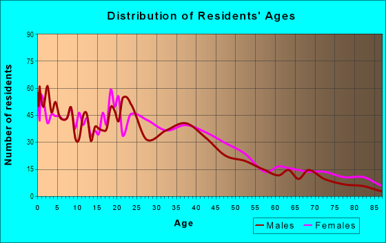 Age and Sex of Residents in North Common in Lawrence, MA