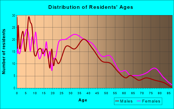 Age and Sex of Residents in Car Barn in Leominster, MA