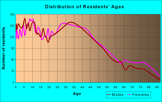 Age and Sex of Residents in Centralville in Lowell, MA