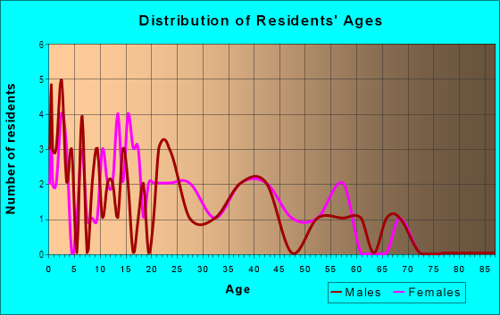 Age and Sex of Residents in La Jolla Del Valle in Yuma, AZ