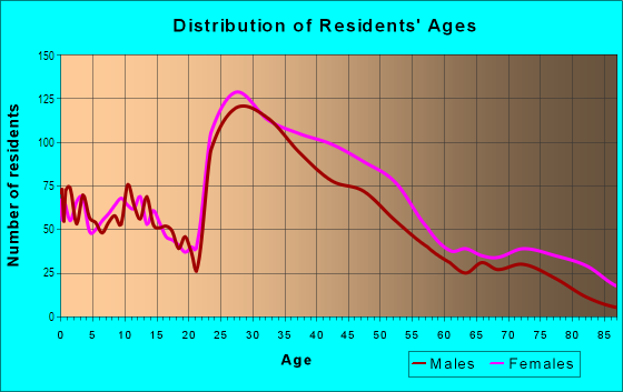 Age and Sex of Residents in North Cambridge in Cambridge, MA