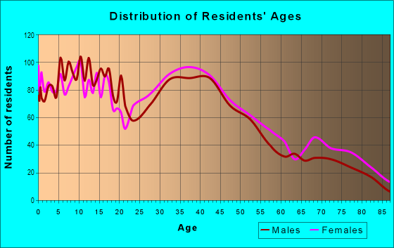 Age and Sex of Residents in Pine Hill in Lynn, MA