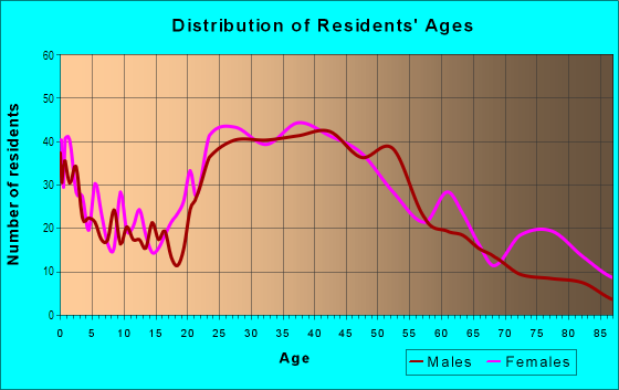 Age and Sex of Residents in Sagamore Hill in Lynn, MA