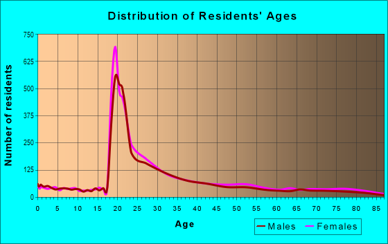 Age and Sex of Residents in Hillside in Somerville, MA