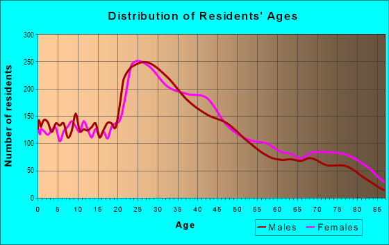Age and Sex of Residents in South Medford in Medford, MA