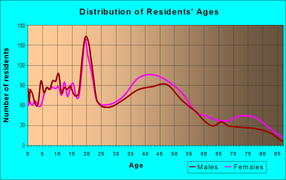 Age and Sex of Residents in Brush Hill in Milton, MA