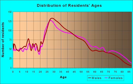 Age and Sex of Residents in Norfolk Downs in Quincy, MA