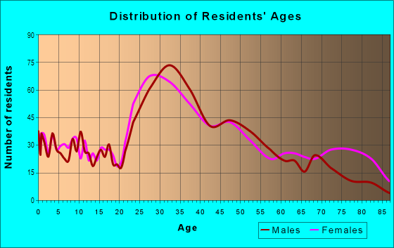 Age and Sex of Residents in North Commons in Quincy, MA