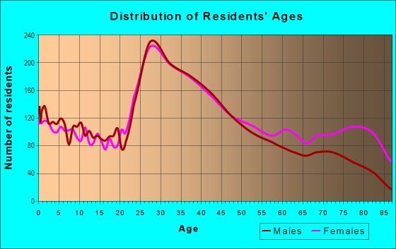 Age and Sex of Residents in Quincy Point in Quincy, MA