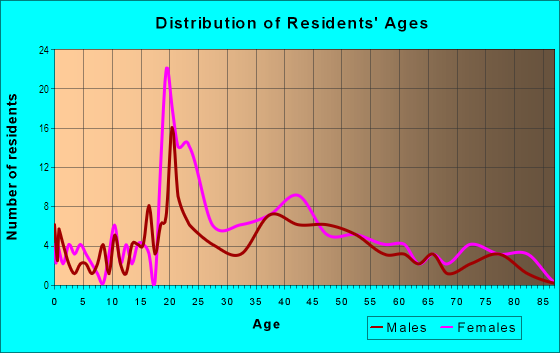 Age and Sex of Residents in Osgood Park in Salem, MA