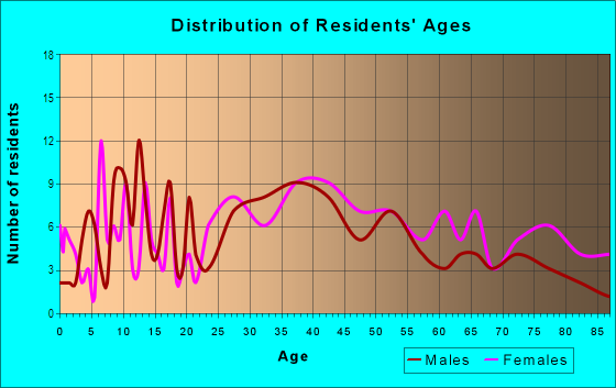 Age and Sex of Residents in Bristow in Saugus, MA