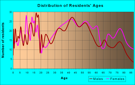 Age and Sex of Residents in Westville Lake in Southbridge, MA