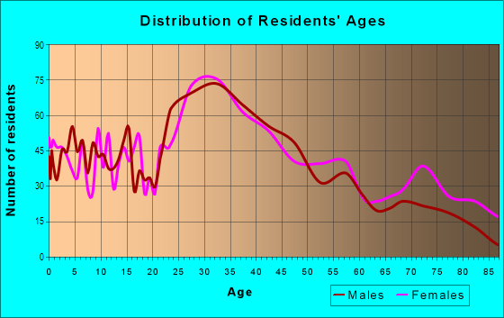 Age and Sex of Residents in Neponset in Boston, MA