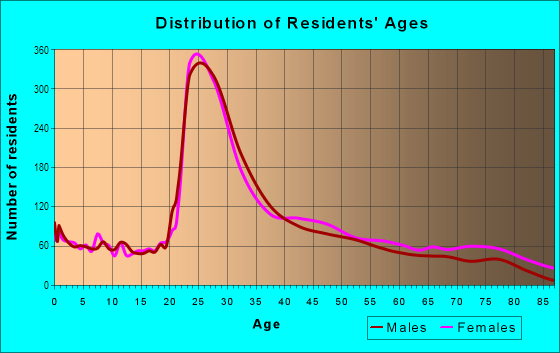 Age and Sex of Residents in Oak Square in Brighton, MA