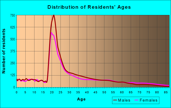 Age and Sex of Residents in Mission Hill in Boston, MA