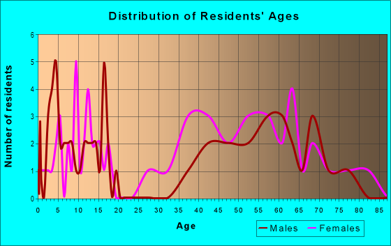 Age and Sex of Residents in Habitat in Belmont, MA