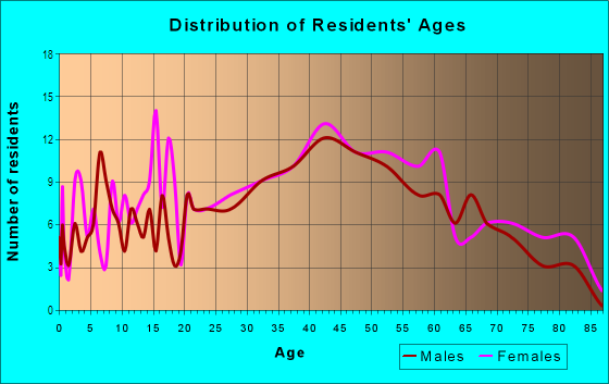 Age and Sex of Residents in Woodville in Wakefield, MA