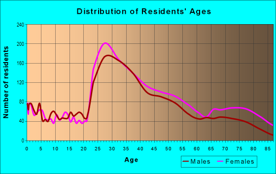 Age and Sex of Residents in East Watertown in Watertown, MA