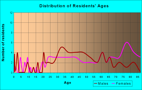 Age and Sex of Residents in Hopkins Bayview in Baltimore, MD